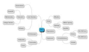 Youtube Themen Recherche Mindmap