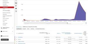 Youtube Analytics Startseite