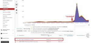 Youtube Analytics Videovorschläge