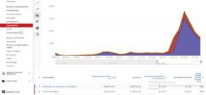 Zugriffsquellen Youtube Analytics