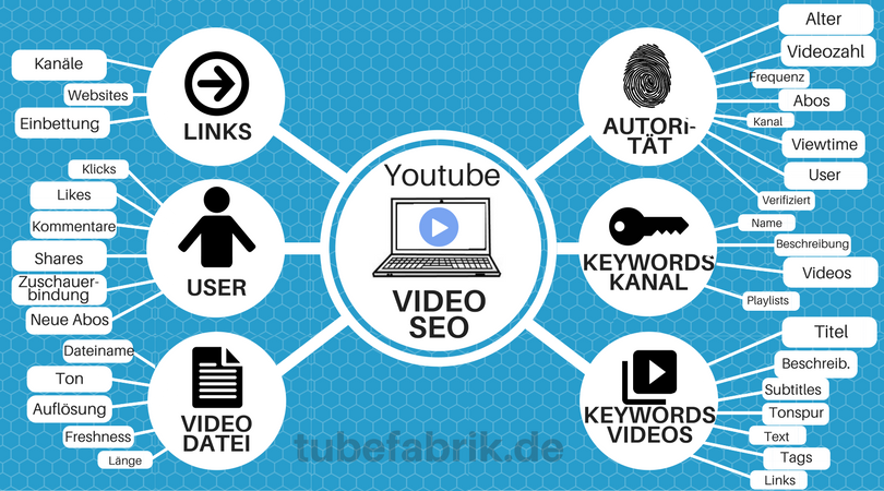 Youtube Video SEO Infografik